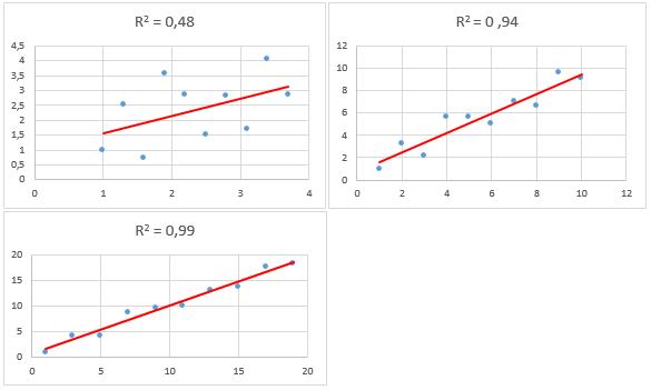 hvad betyder r2 matematik